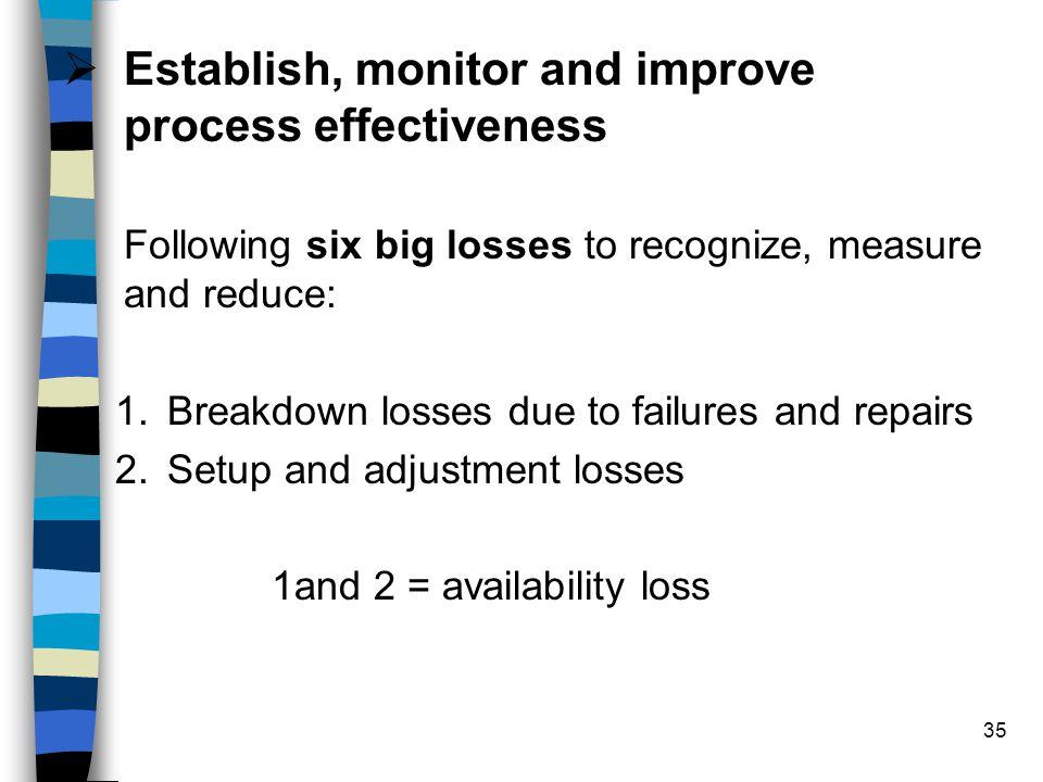 Establish, monitor and improve process effectiveness