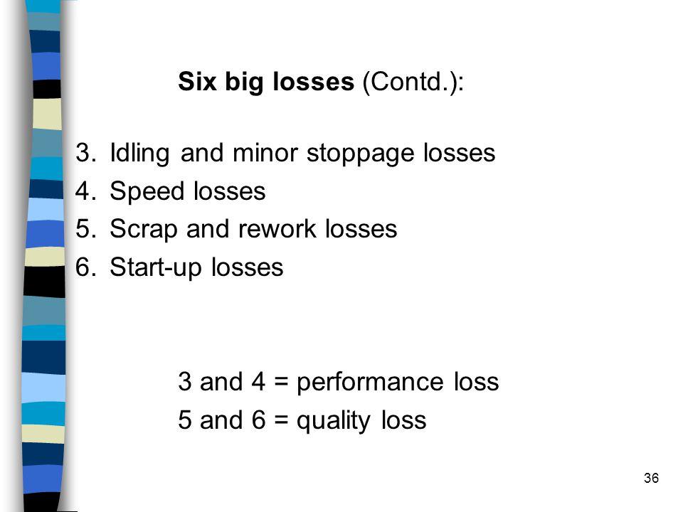 Six big losses (Contd.):