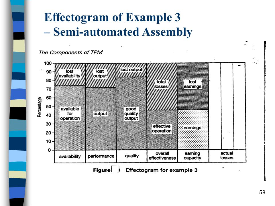 Effectogram of Example 3 – Semi-automated Assembly