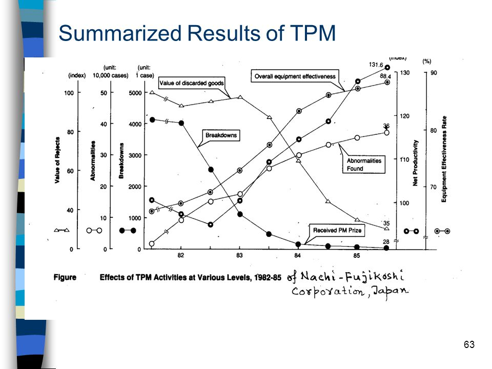 Summarized Results of TPM