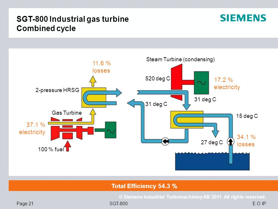 SGT-800 Industrial gas turbine Combined cycle