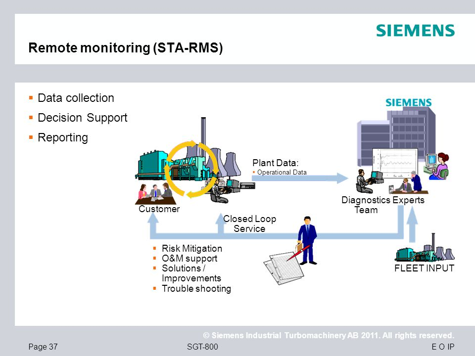 Remote monitoring (STA-RMS)