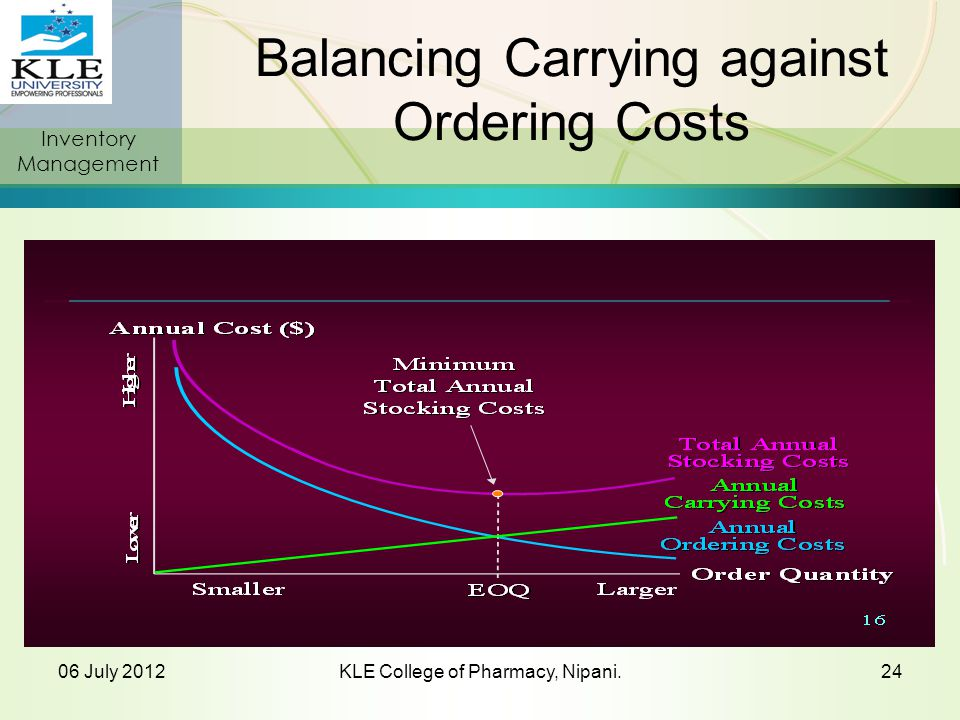 Balancing Carrying against Ordering Costs