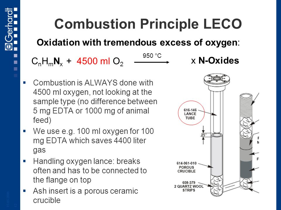Combustion Principle LECO