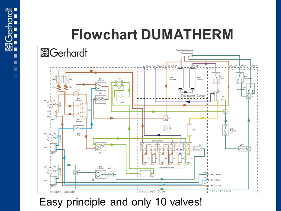 Easy principle and only 10 valves!