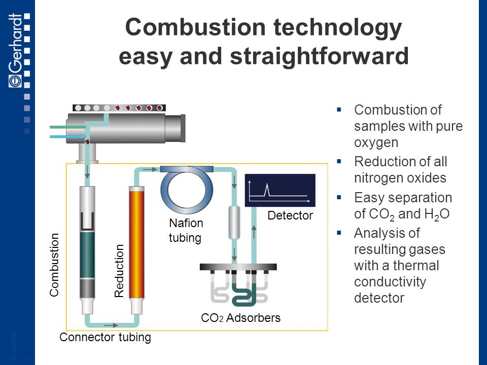 Combustion technology easy and straightforward