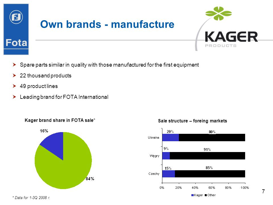 Own brands - manufacture
