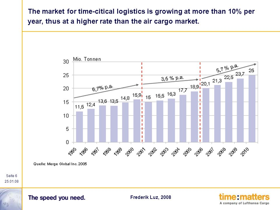 The market for time-citical logistics is growing at more than 10% per year, thus at a higher rate than the air cargo market.