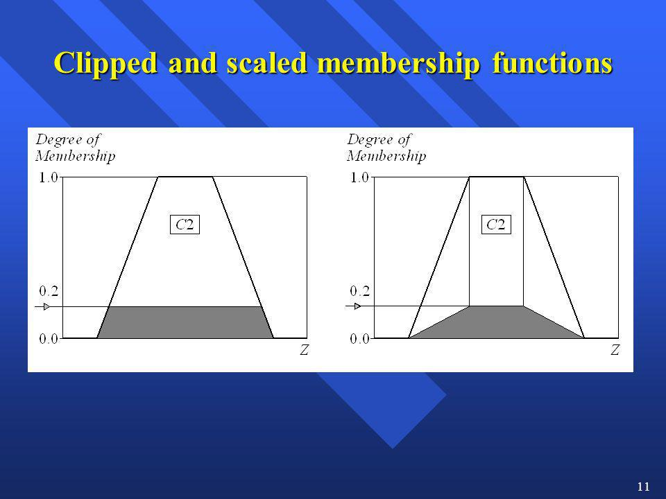 Clipped and scaled membership functions