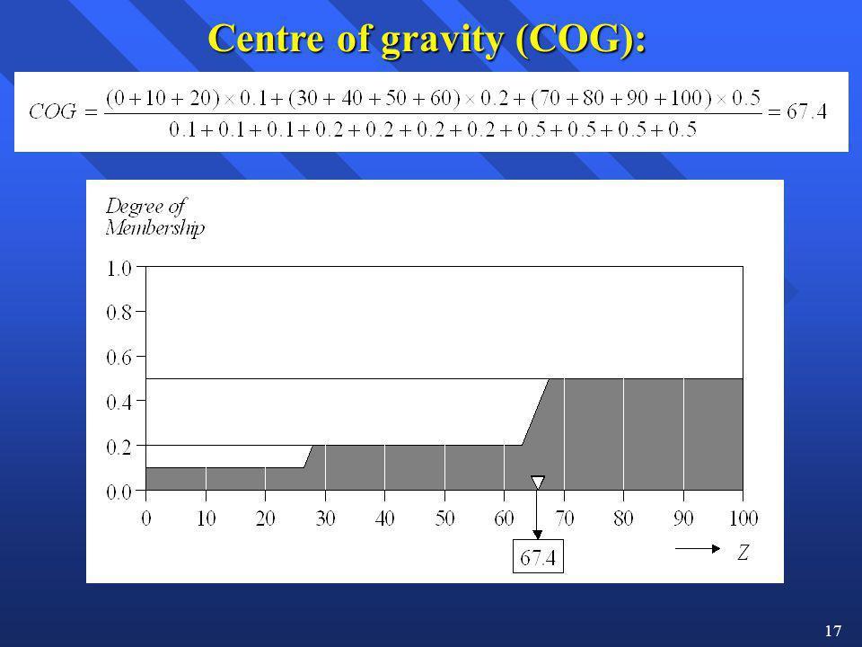 Centre of gravity (COG):