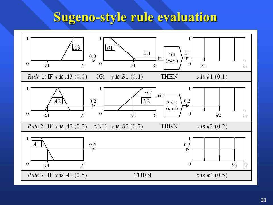 Sugeno-style rule evaluation