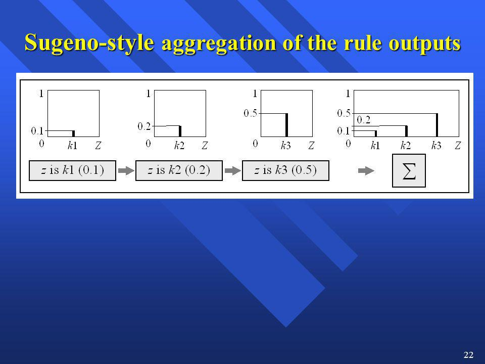 Sugeno-style aggregation of the rule outputs