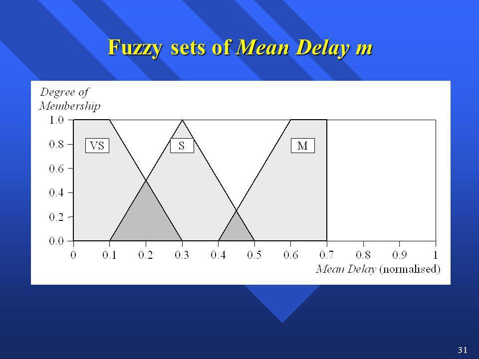Fuzzy sets of Mean Delay m