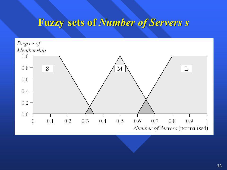 Fuzzy sets of Number of Servers s
