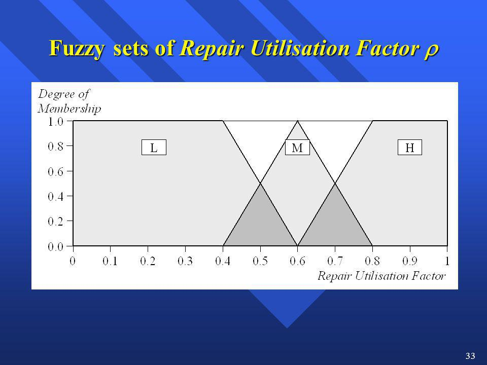Fuzzy sets of Repair Utilisation Factor 