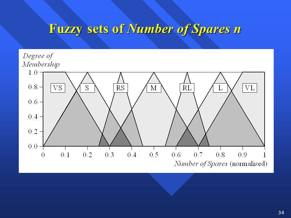 Fuzzy sets of Number of Spares n