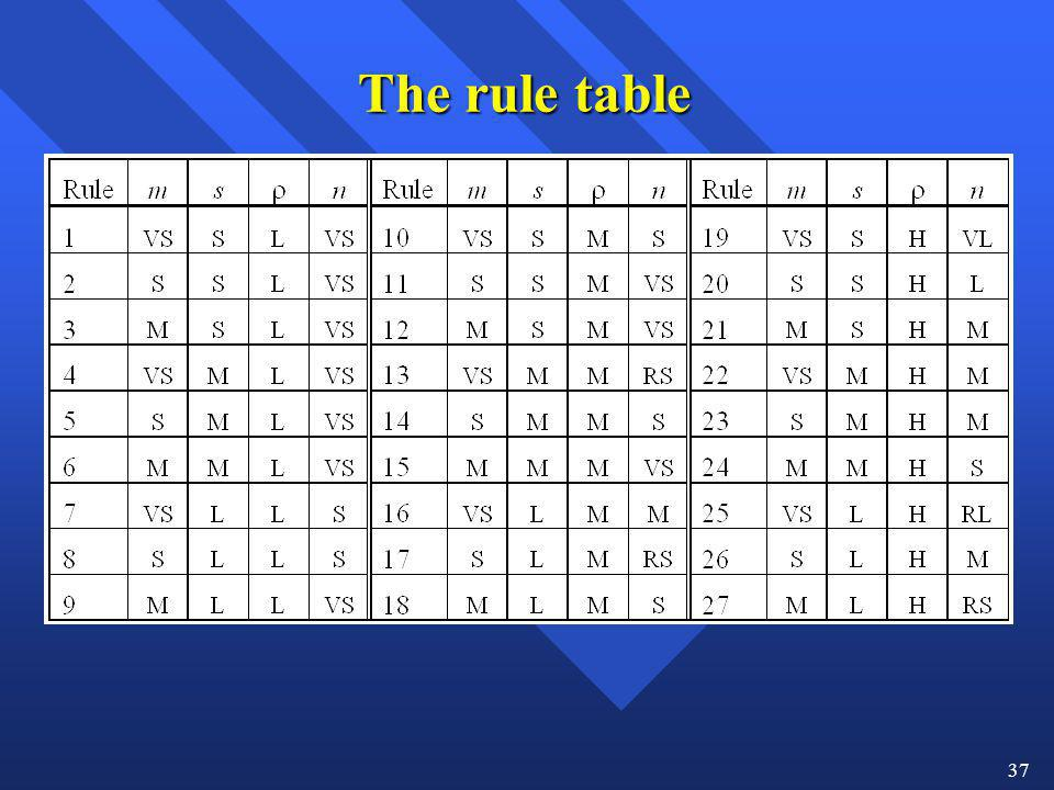 The rule table