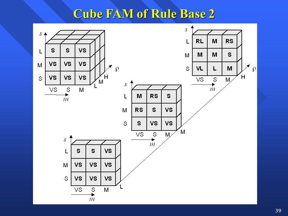 Cube FAM of Rule Base 2