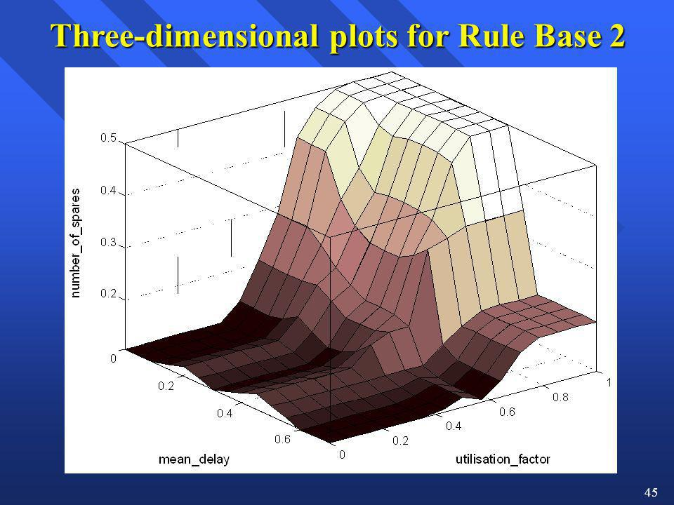 Three-dimensional plots for Rule Base 2