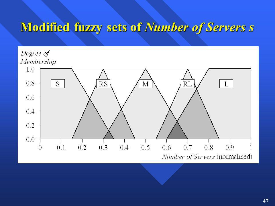 Modified fuzzy sets of Number of Servers s