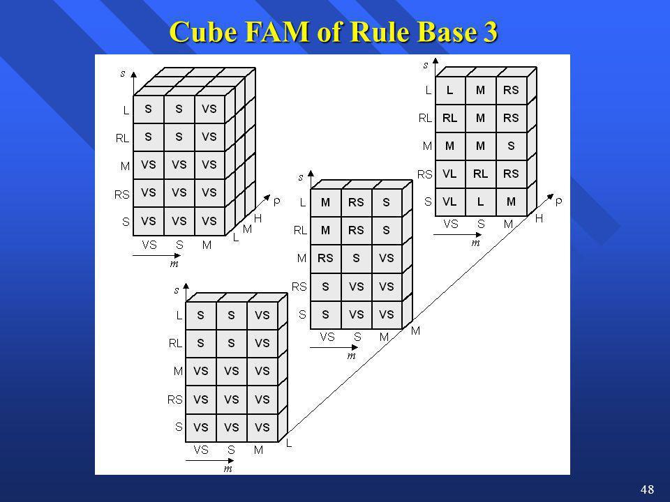 Cube FAM of Rule Base 3