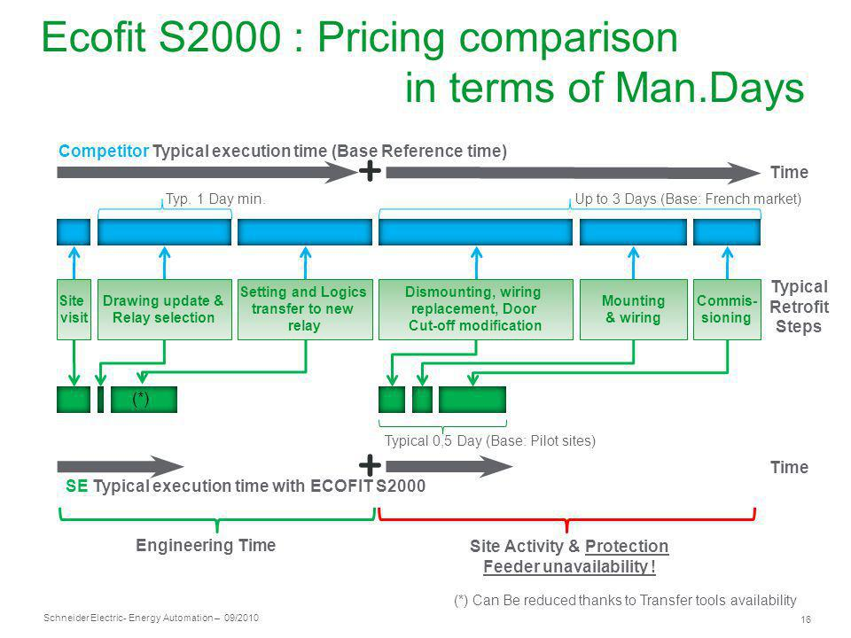 Ecofit S2000 : Pricing comparison in terms of Man.Days
