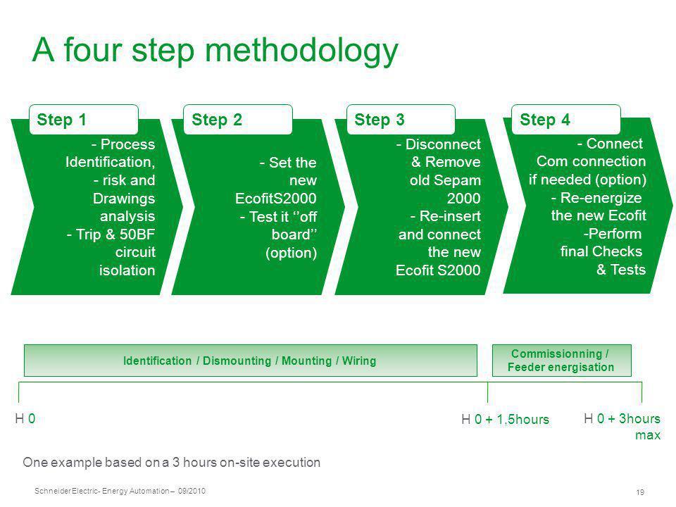 A four step methodology