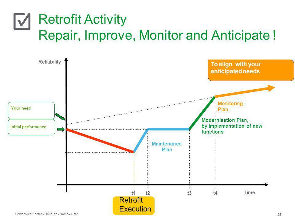 Retrofit Activity Repair, Improve, Monitor and Anticipate !