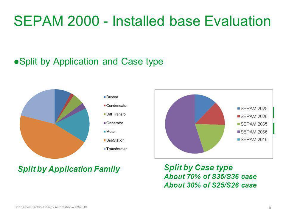 SEPAM 2000 - Installed base Evaluation