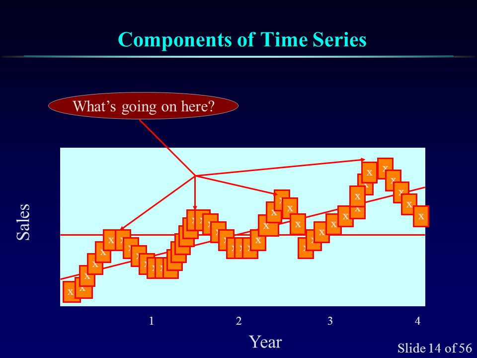 Components of Time Series