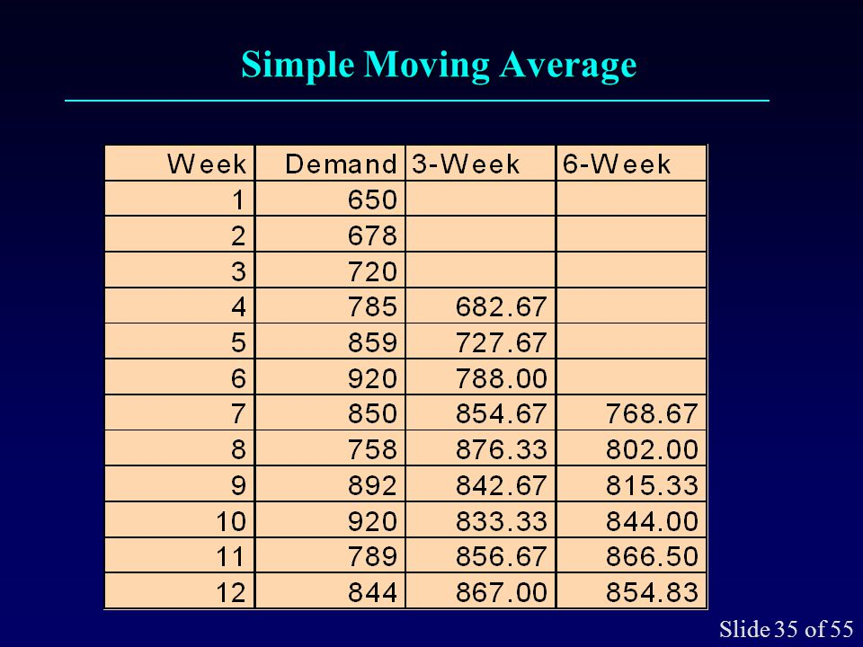 Simple Moving Average Slide 36 of 55 17