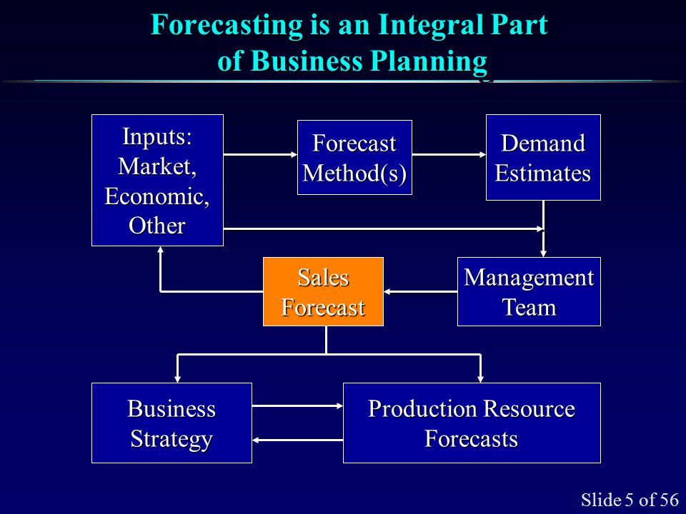 Examples of Production Resource Forecasts