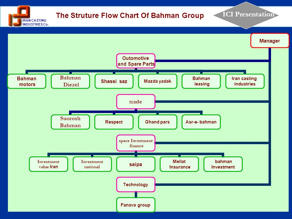 The Struture Flow Chart Of Bahman Group