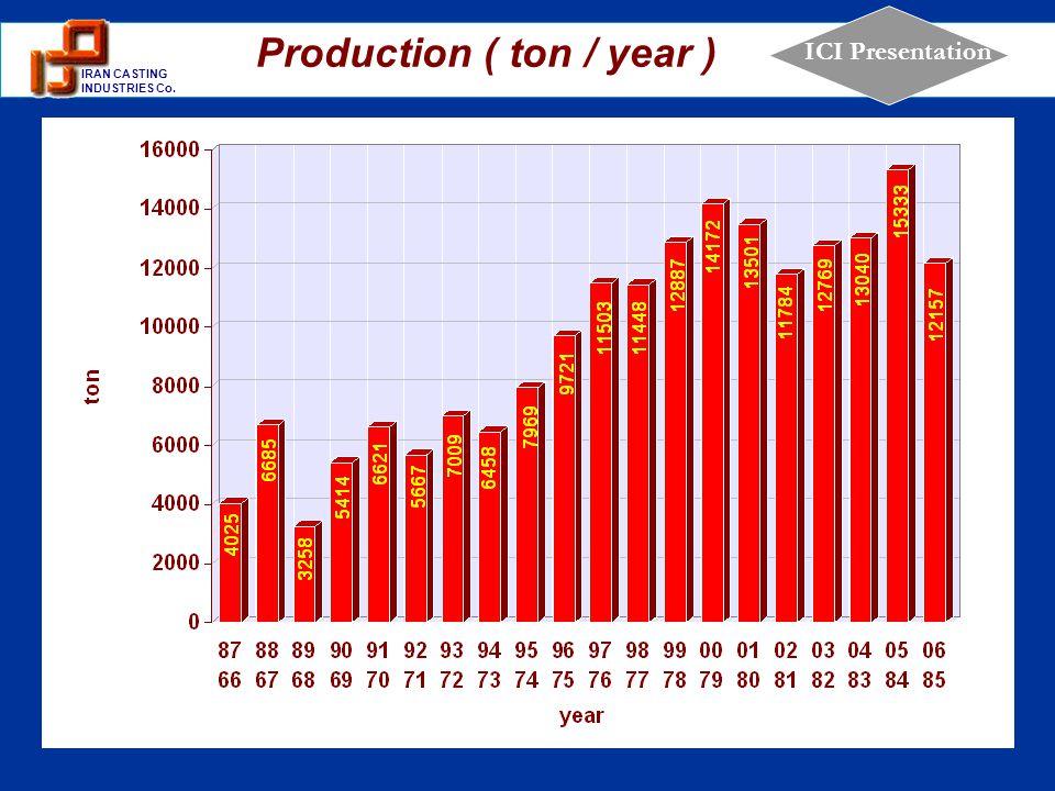 Production ( ton / year )
