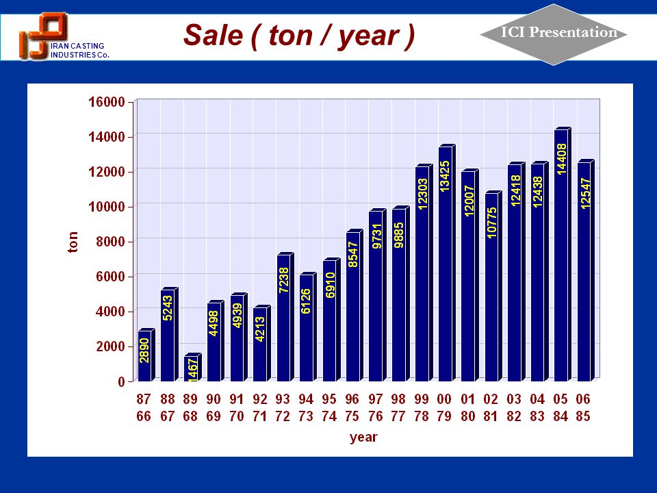 Sale ( ton / year )