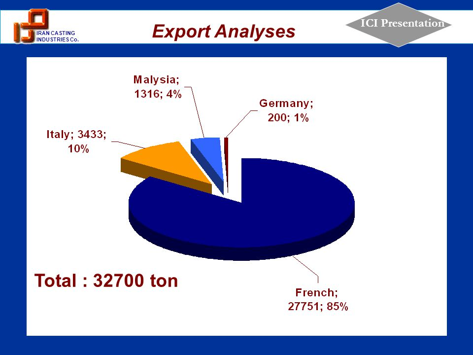 Export Analyses ton 32700 Total :