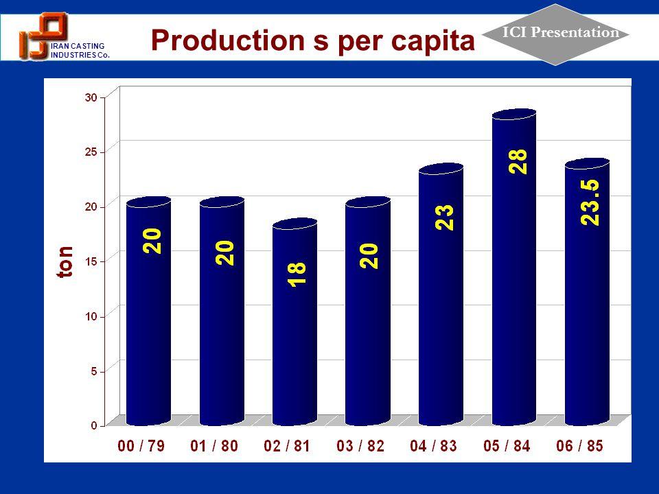Production s per capita