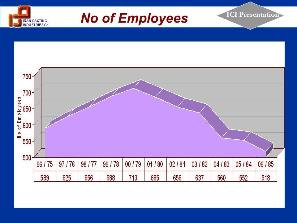 No of Employees OEE : هدف گذاري %64