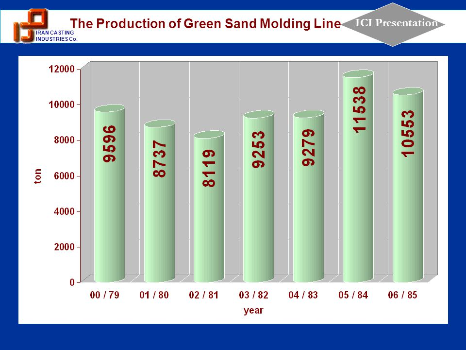 The Production of Green Sand Molding Line