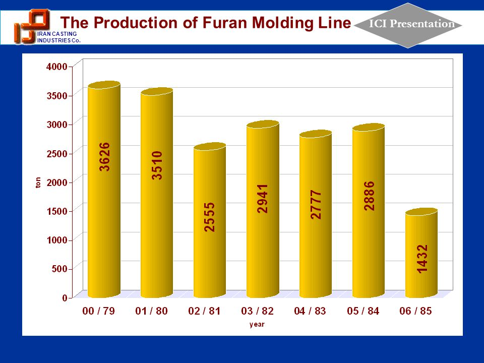 The Production of Furan Molding Line