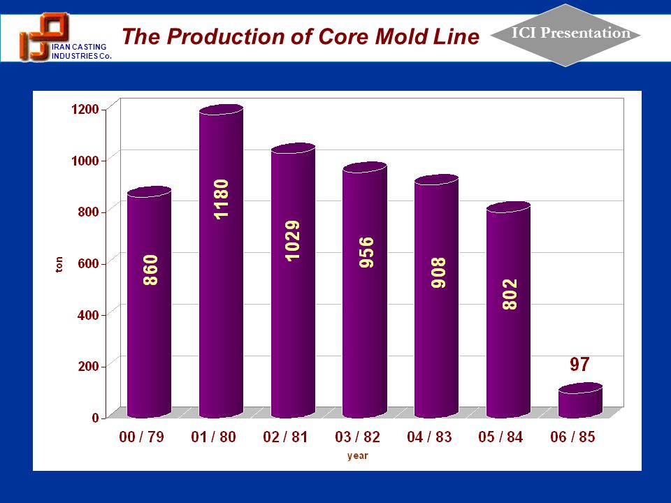 The Production of Core Mold Line