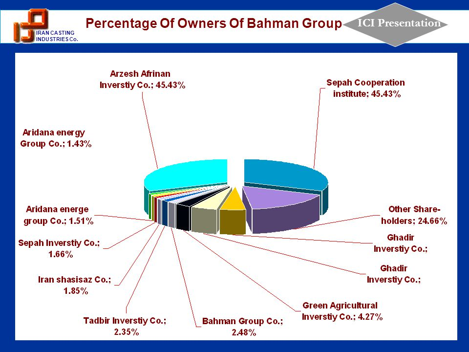 Percentage Of Owners Of Bahman Group