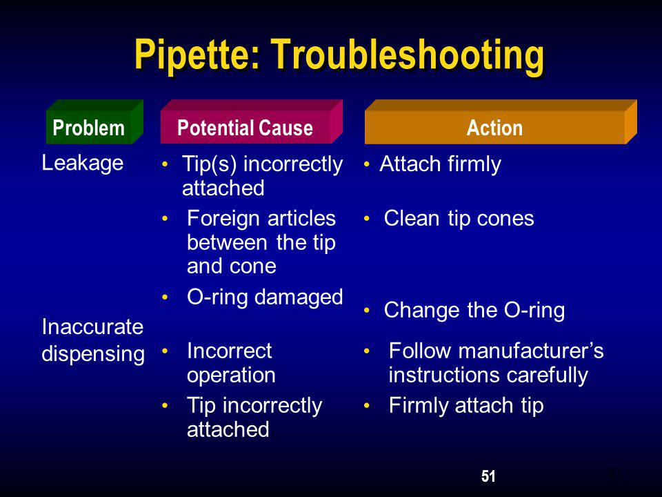 Pipette: Troubleshooting