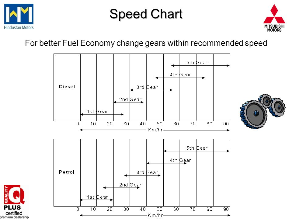 For better Fuel Economy change gears within recommended speed