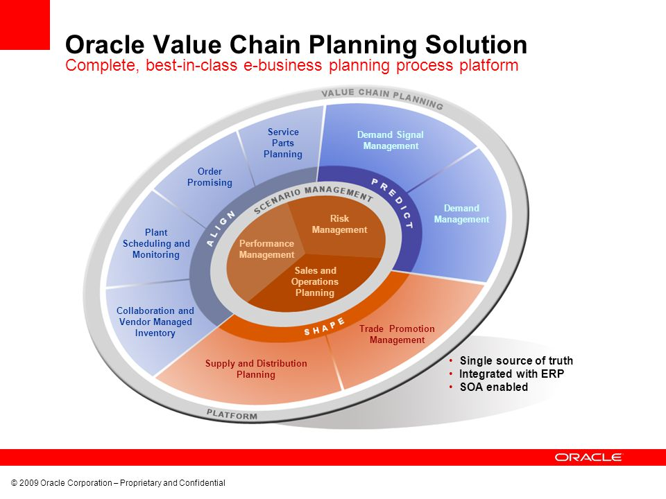 Oracle Value Chain Planning Solution