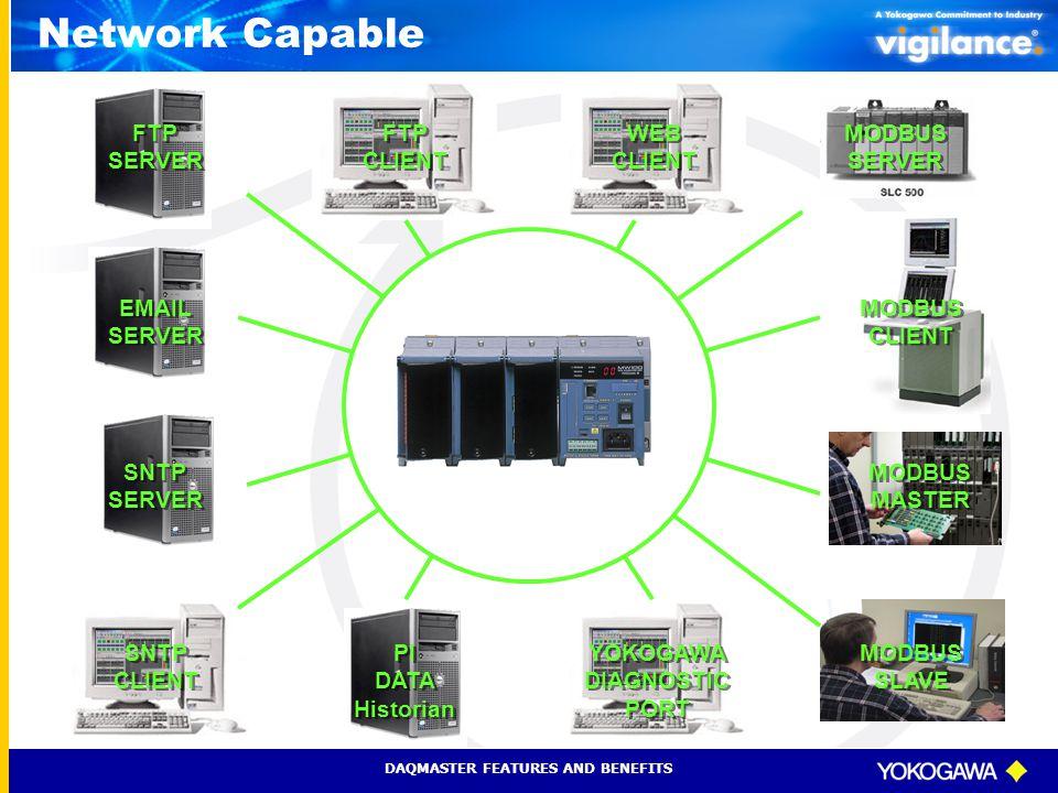 Network Capable FTP SERVER FTP CLIENT WEB CLIENT MODBUS SERVER EMAIL