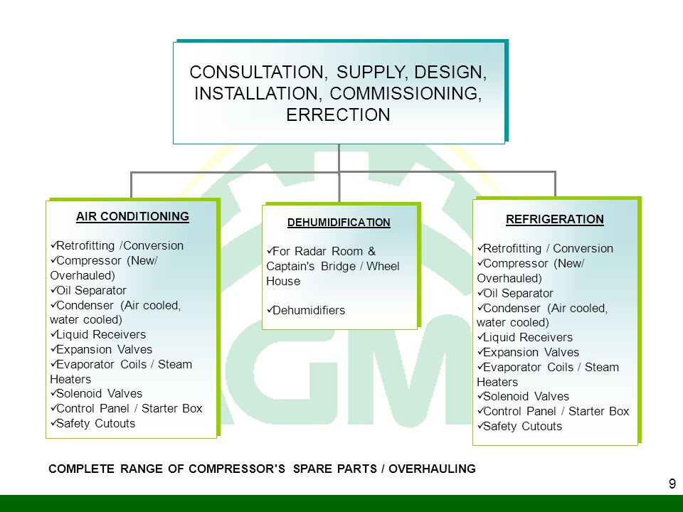 CONSULTATION, SUPPLY, DESIGN, INSTALLATION, COMMISSIONING, ERRECTION