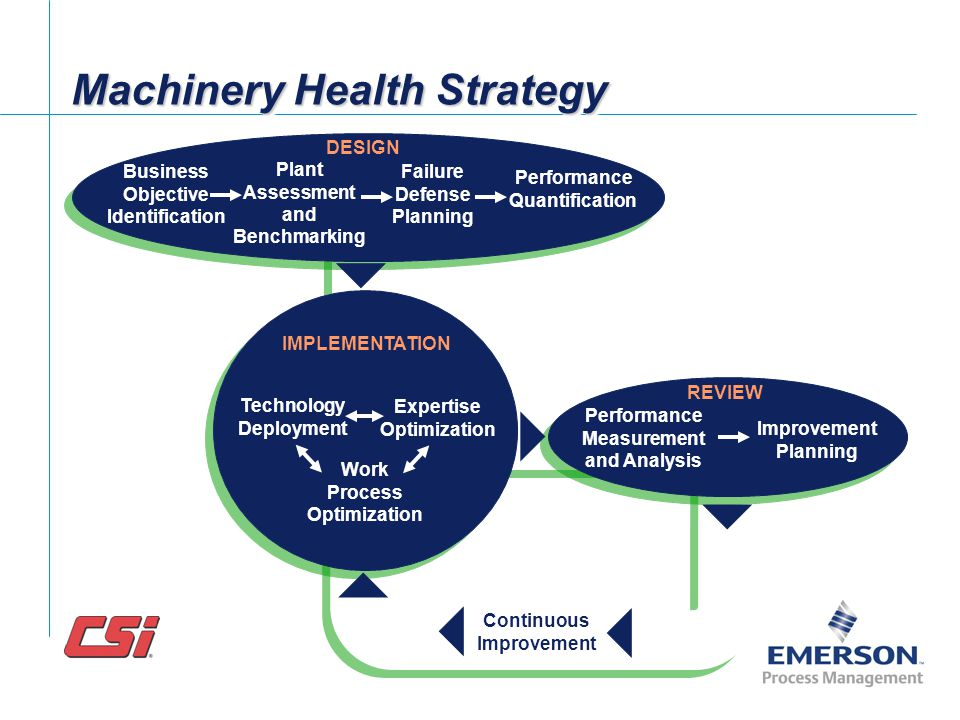 Machinery Health Strategy