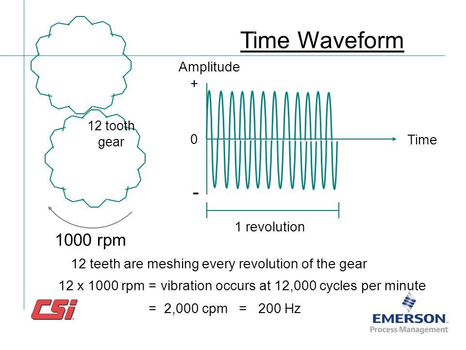 Time Waveform - 1000 rpm Amplitude + Time 1 revolution