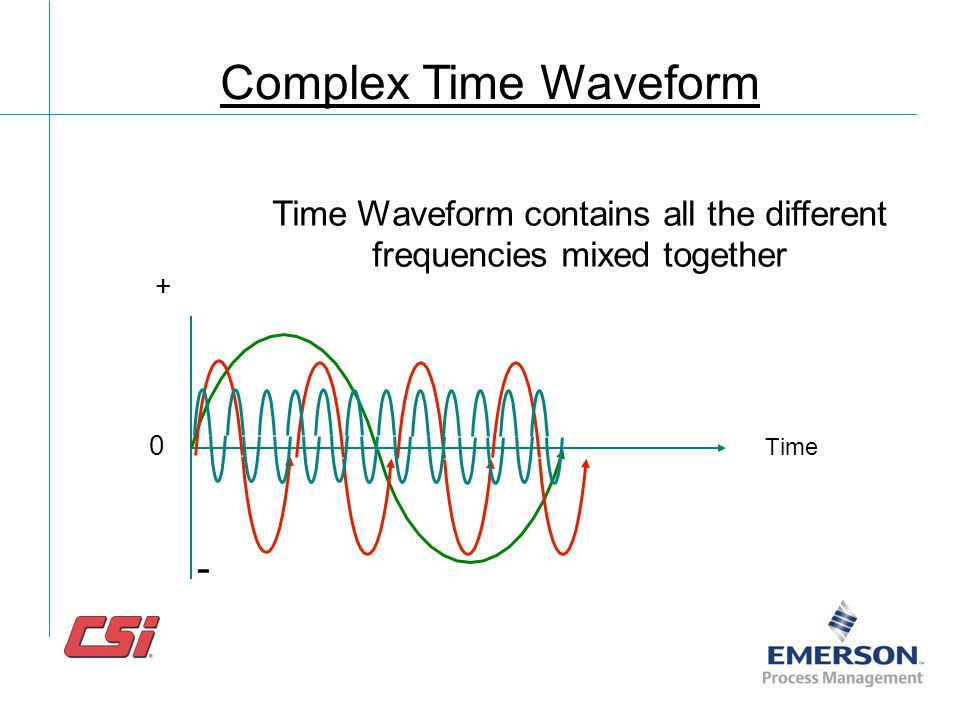 Time Waveform contains all the different frequencies mixed together